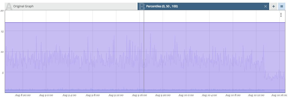 Image: 'SLA-Percentiles3.png'
