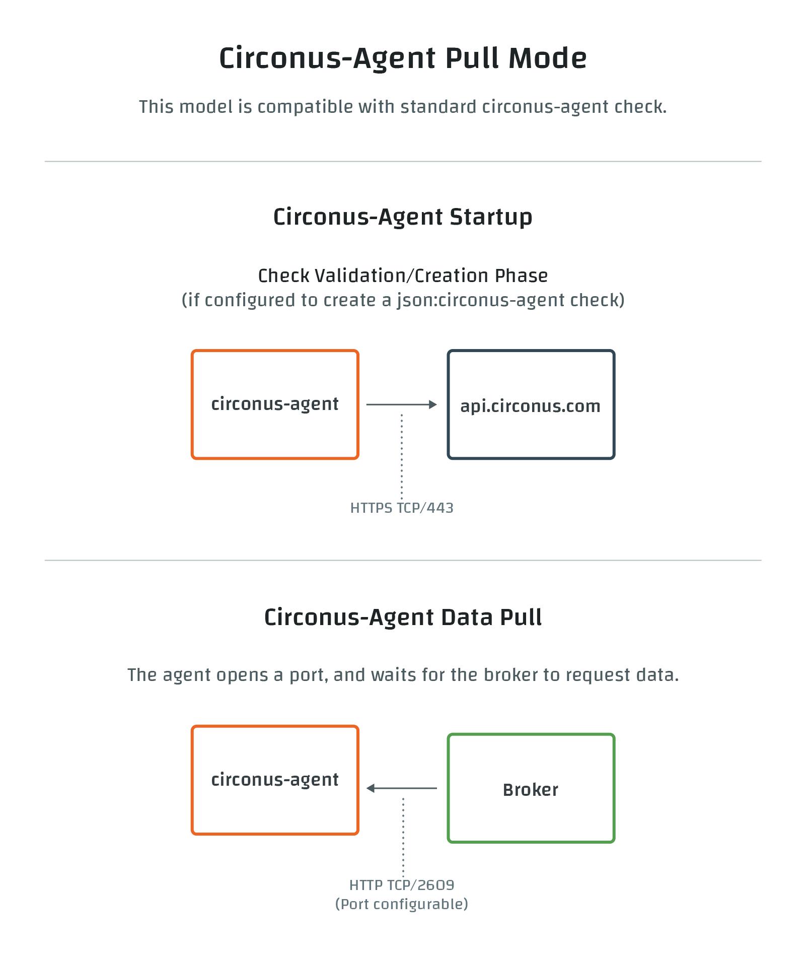 Circonus Agent Pull Connections