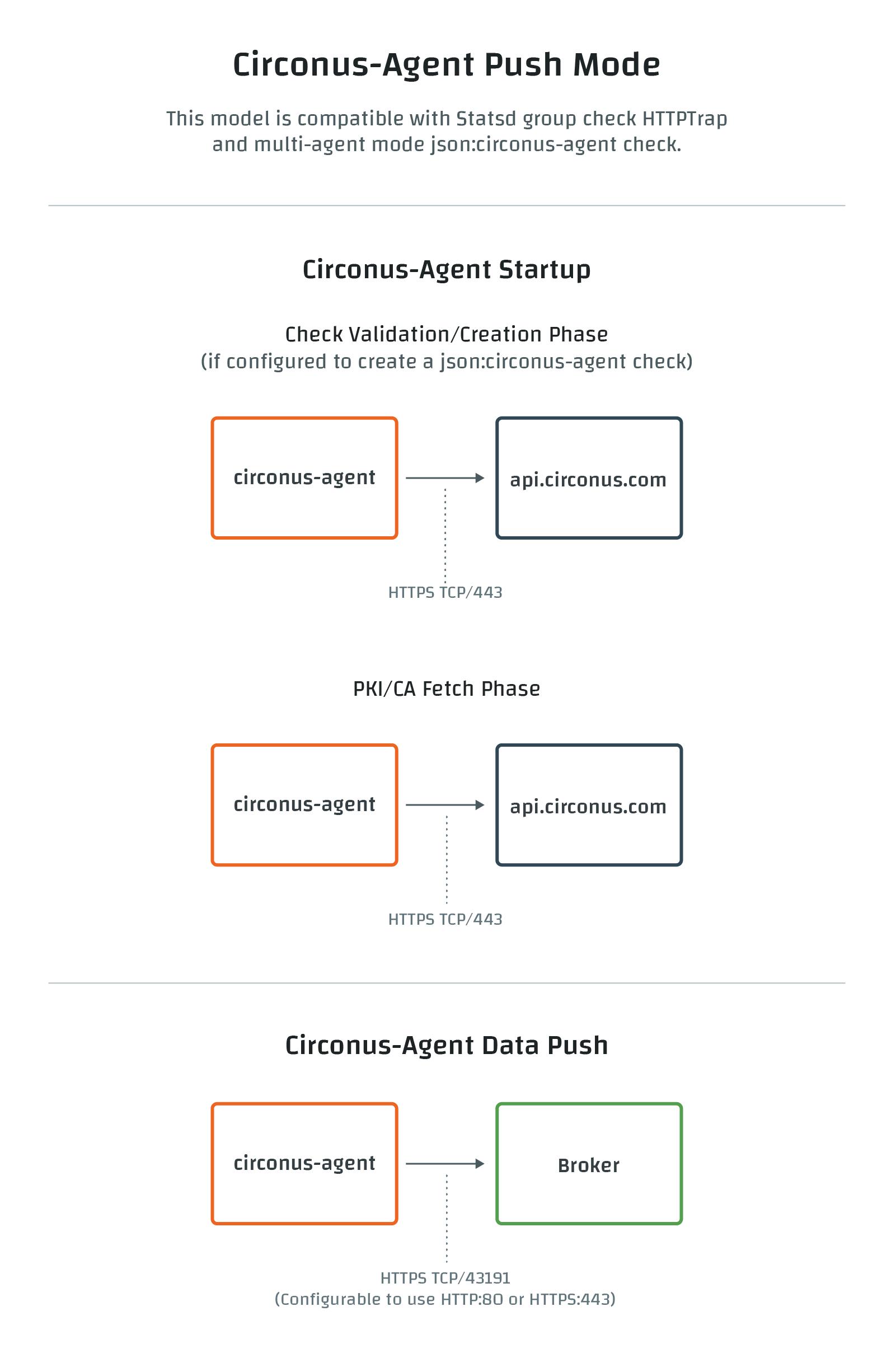 Circonus Agent Push Connections