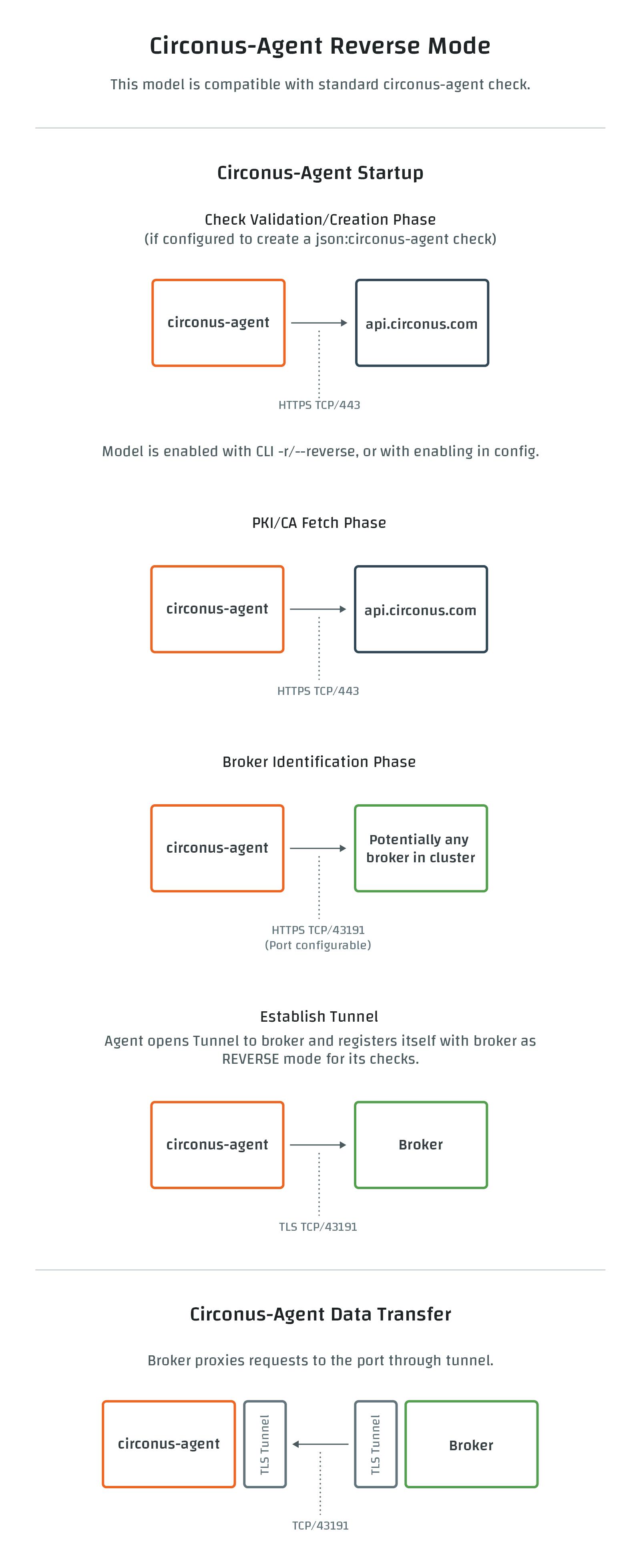 Circonus Agent Reverse Connections