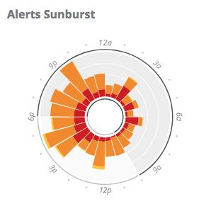 Image: 'dashboard_widget_alerts_sunburst3.png'